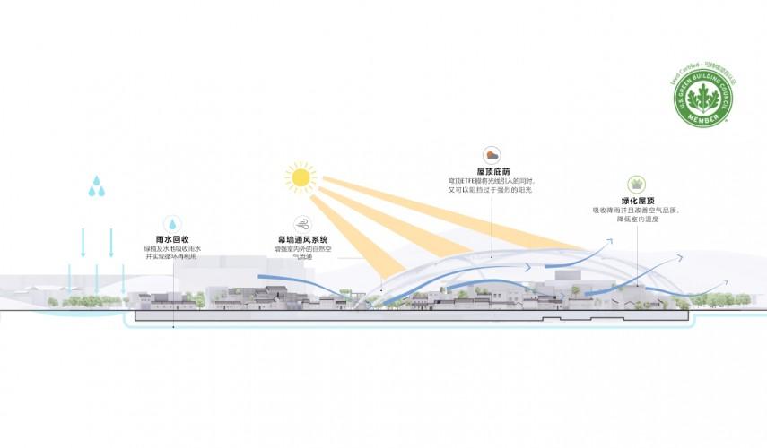 穹顶设计可遮挡强烈的日光和暴雨并保持通风